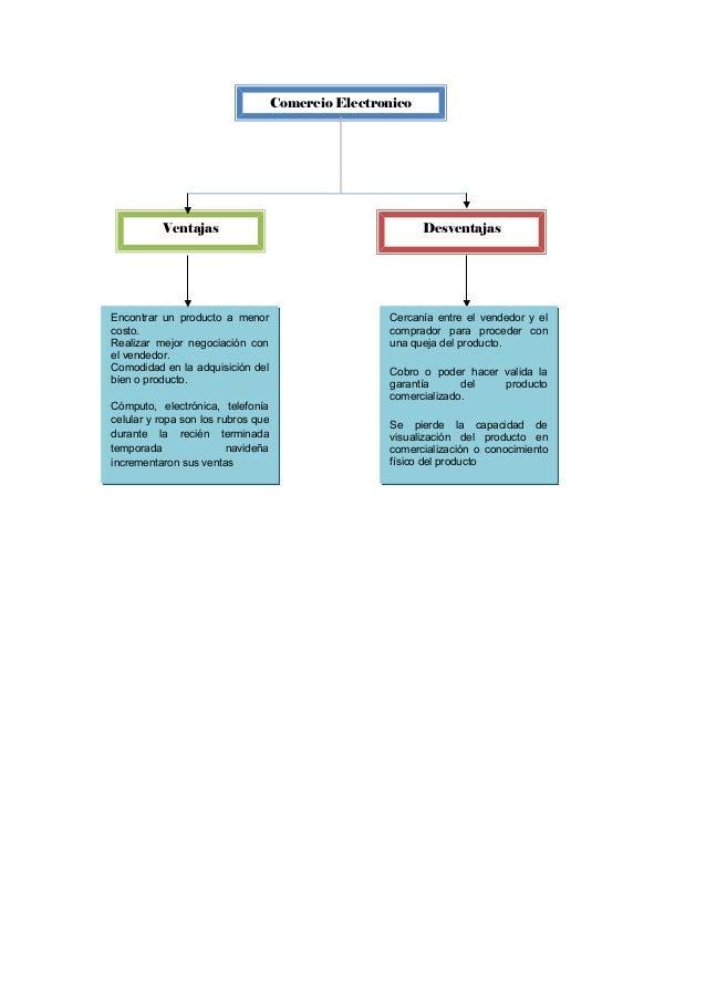 Comercio Electronico Ventajas Desventajas Encontrar un producto a menor costo. Realizar mejor negociación con el vendedor....