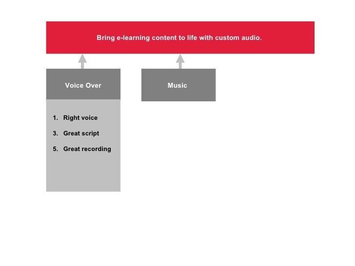 Bring e-learning content to life with custom audio.  Voice Over Music  <ul><li>Right voice </li></ul><ul><li>Great script ...