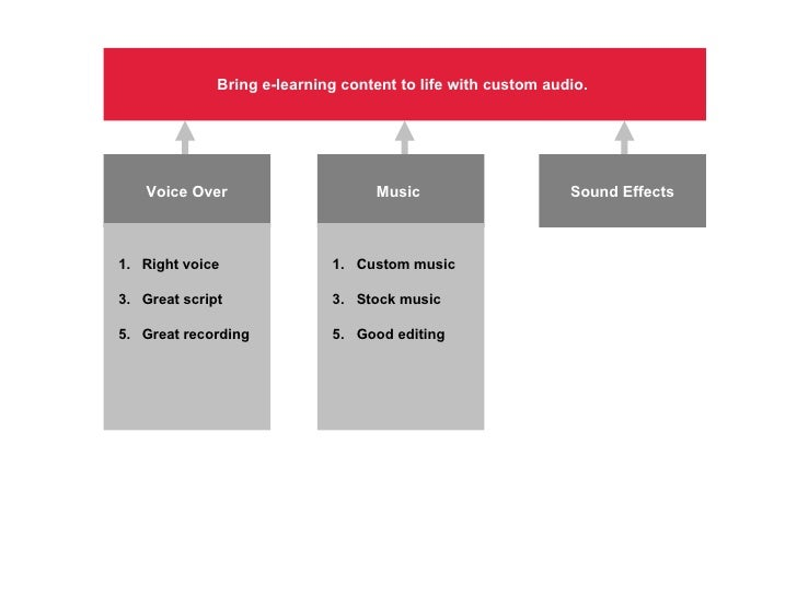 Bring e-learning content to life with custom audio.  Voice Over Music  Sound Effects <ul><li>Right voice </li></ul><ul><li...