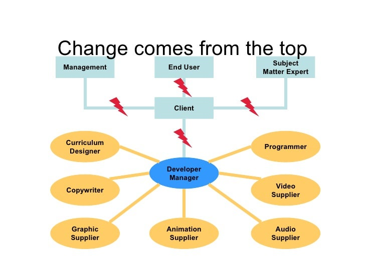 Change comes from the top End User Client Subject Matter Expert Management Developer Manager Audio Supplier Video Supplier...