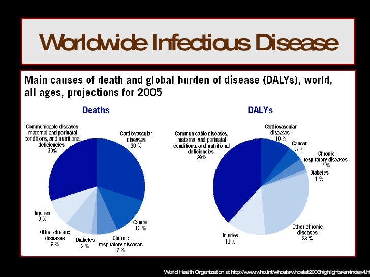 Common Infectious Disease