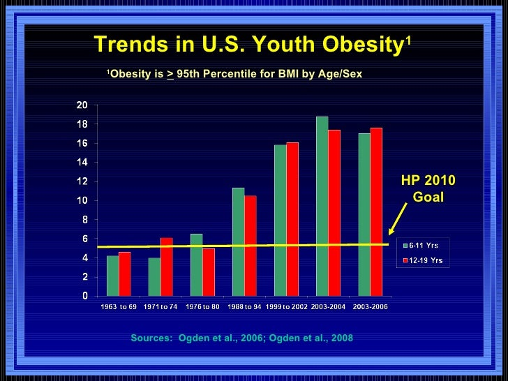 relationship of obesity and the advancement Nevertheless, along with the advancement of age especially in these field incurs catastrophe on human's health that disaster is commonly called obesity and the most obese country in the world is america ( ibtimes, 2013, p 1)  relationship between poverty and obesity  - obesity has grown to become an epidemic in the united states no.