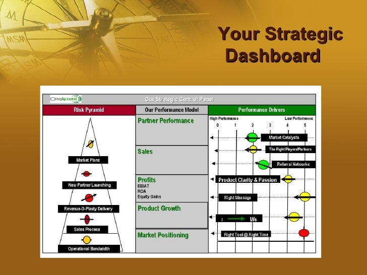What is a business dashboard?