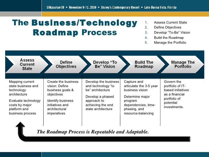 13 the businesstechnology roadmap process