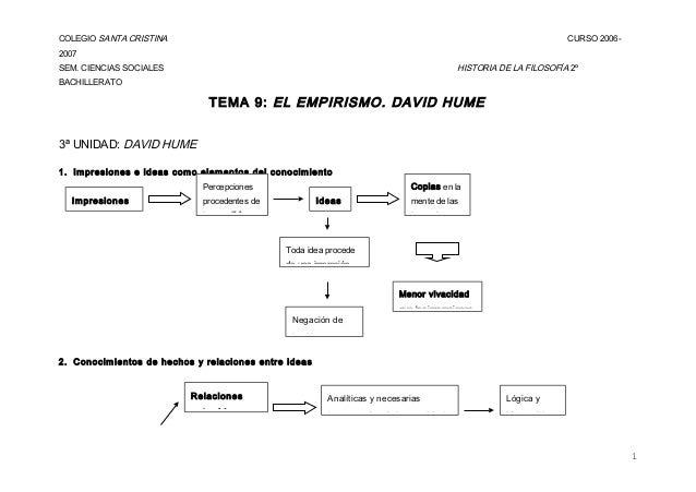 COLEGIO SANTA CRISTINA CURSO 2006- 2007 SEM. CIENCIAS SOCIALES HISTORIA DE LA FILOSOFÍA 2º BACHILLERATO TEMA 9: EL EMPIRIS...