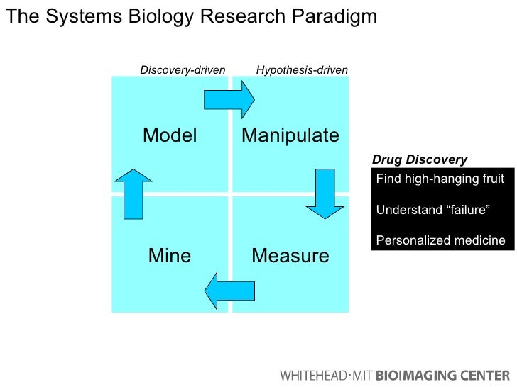 Model Mine Manipulate Measure Discovery-driven Hypothesis-driven The Systems Biology Research Paradigm Find high-hanging f...
