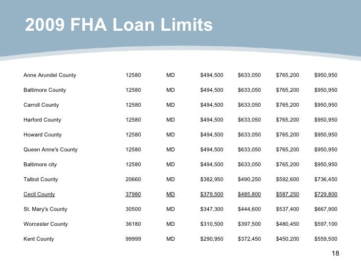 2009 FHA Loan Limits $559,500 $450,200 $372,450 $290,950 MD 99999 Kent County $597,100 $480,450 $397,500 $310,500 MD 36180...