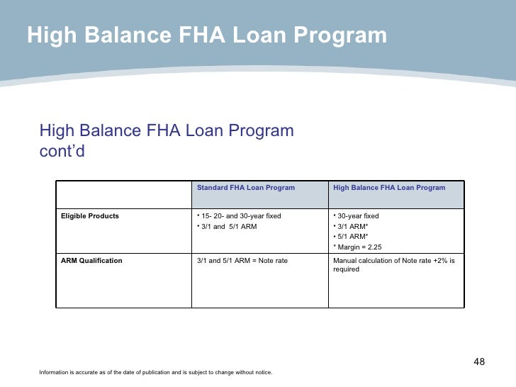 High Balance FHA Loan Program cont'd Information is accurate as of the date of publication and is subject to change withou...