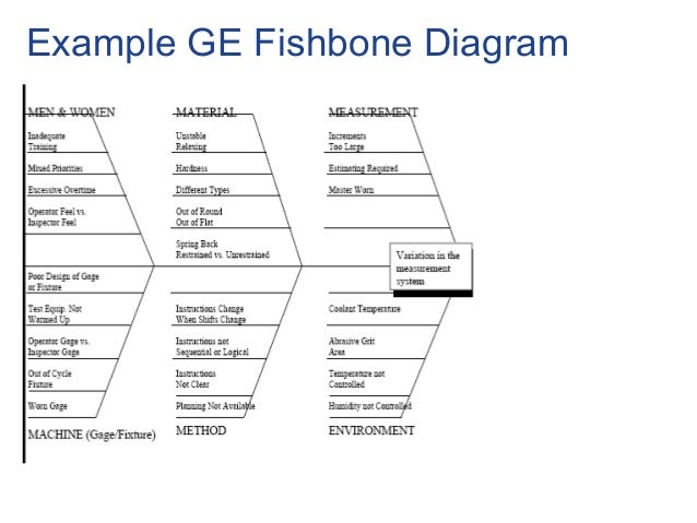 Fishbone cause and effect diagram template