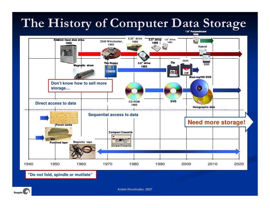 history of data storage File history is a new automated system for continuously  this leaves your personal data and digital  file history detects the storage device was.