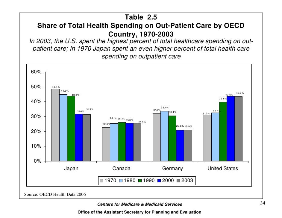 An overview on health care system budget