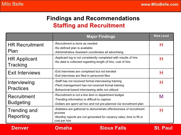 recruitment plan paper Provider recruitment and retention plan that provides: • a comprehensive recruitment package designed to employ primary care medical providers committed to the mission of community based health centers and dedicated to.