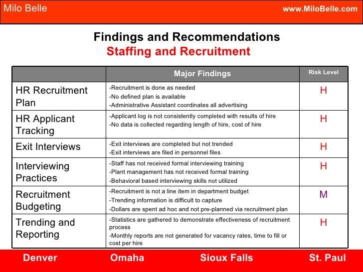 Sample recruitment plan template
