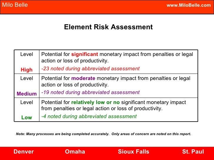 Human Resource Vulnerability Assessment