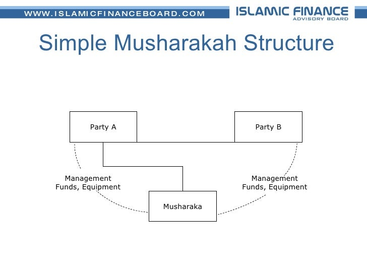 principles of musharakah and mudarabah Musharakah - introduction musharakah or musharaka is a word of arabic origin which literally means sharing in the context of business and trade it means a joint enterprise in which all the partners share the profit or loss of the joint venture.