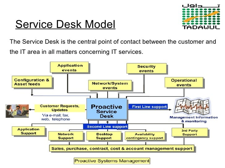 Itil Amp Process Concepts Awareness Tadawul 5 Of March 2007