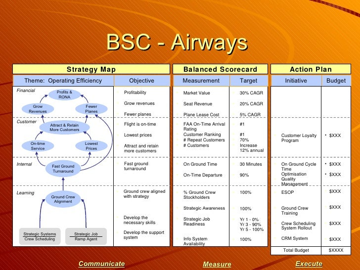 british airways balance scorecard Balanced scorecards: the roadmaps of strategy driven  one classic instance  was that of british airways which selected on-time arrival and.
