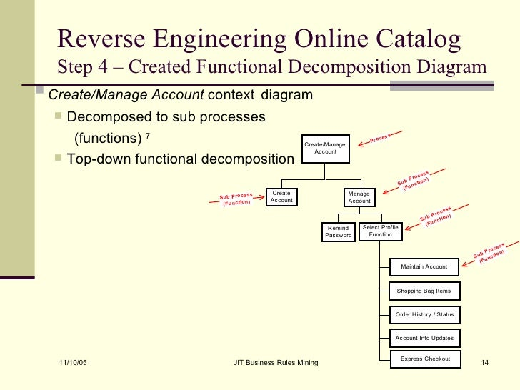 Just in time jit business rules mining diagram concluded 14 ccuart Choice Image