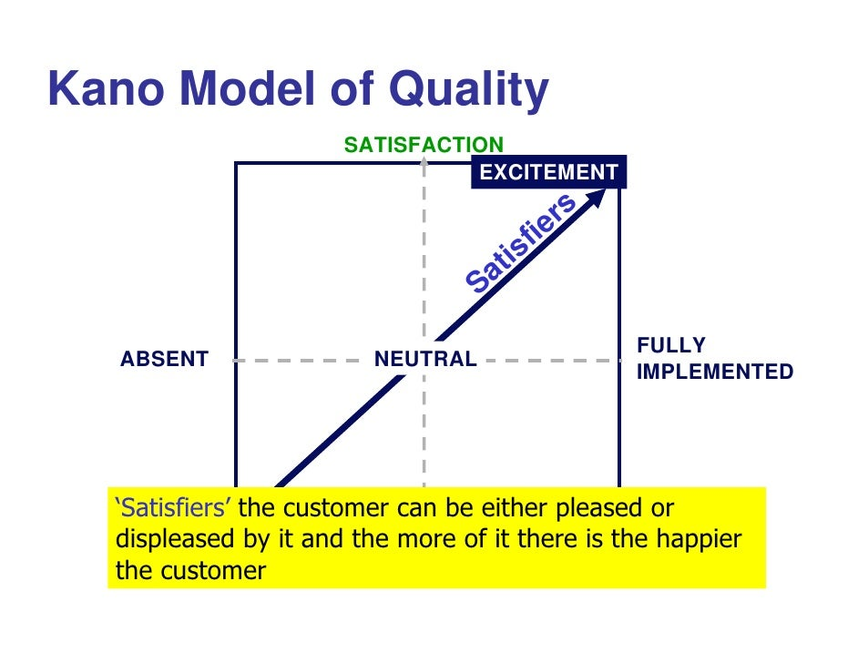 models of customer satisfaction Customer satisfaction is an abstract concept and involves such factors as the quality of the product, the quality of the service provided, the atmosphere of the location where the product or .
