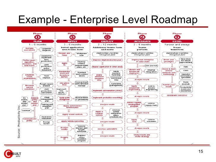 Lean Transformation A Journey - Lean roadmap template