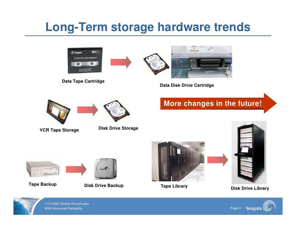 Long Term Data Storage 2007