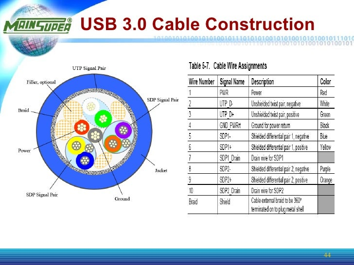 usb 3 cable wiring diagram diagram usb 3 wiring diagram diagrams for car or truck