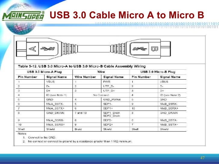 USB 3.0 Product Info