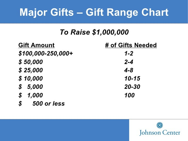 Major gifts powerpoint 1 8 major gifts gift range chart maxwellsz