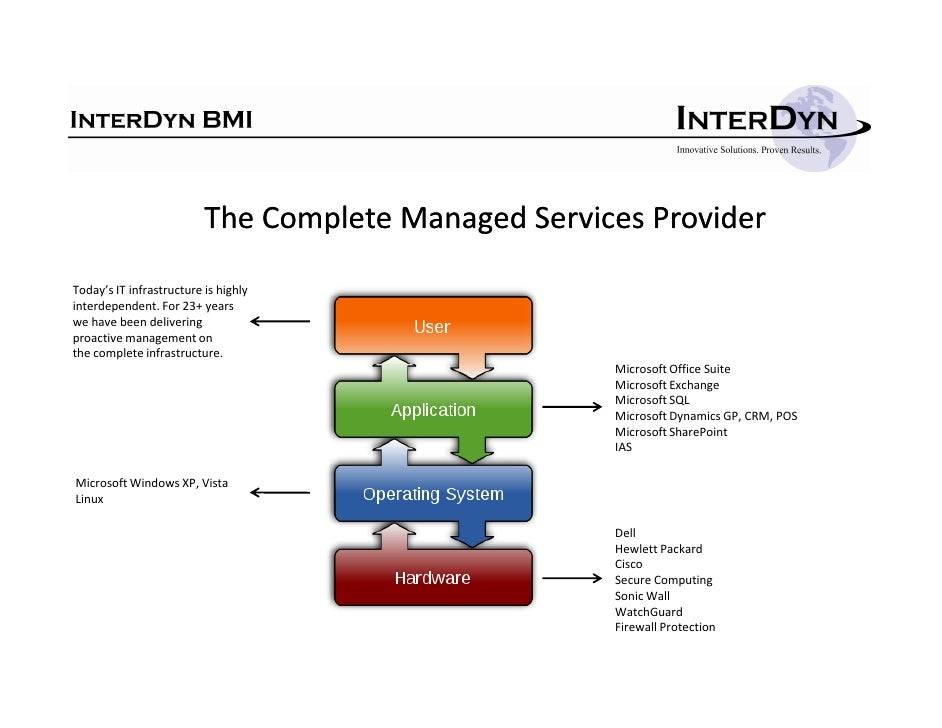 H                           The Complete Managed Services Provider  Today's IT infrastructure is highly interdependent. Fo...