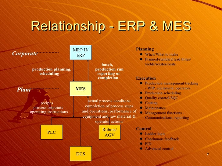 erp system essay Erp software white papers from tgi cover a variety of topics including erp best practices, industry-specific software solutions, and erp for small businesses.