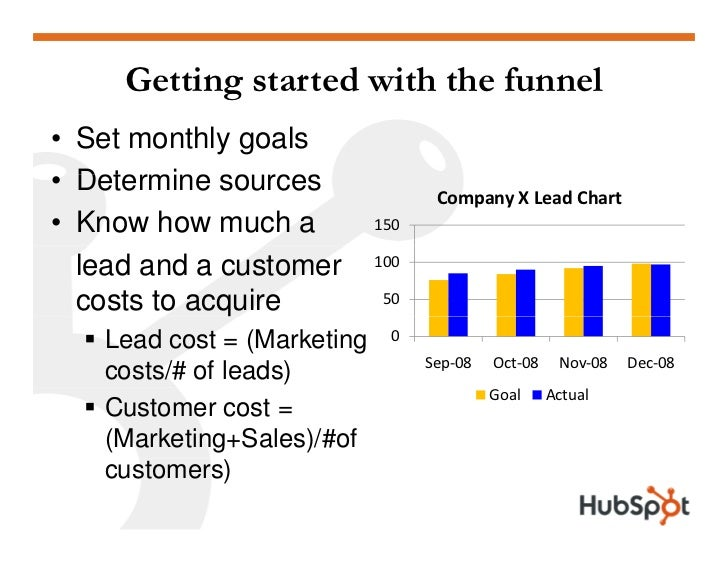 Getting started with the funnel • Set monthly goals • Determine sources              so rces               CompanyXLead...