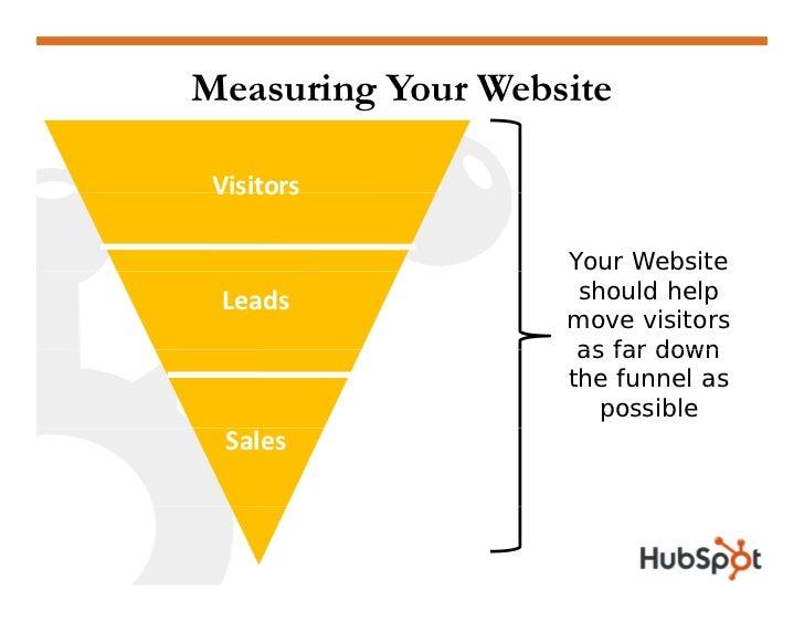 Measuring Your Website   Visitors   Visitors  Prospects                    Your Website                     should help   ...