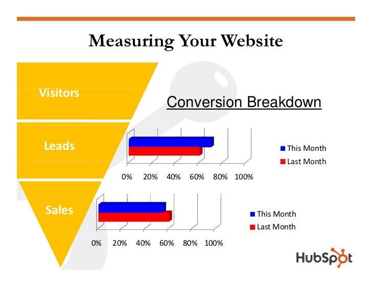 Measuring Your Website   Visitors   Vi i   Visitors                                 Conversion Breakdown  Prospects     Le...