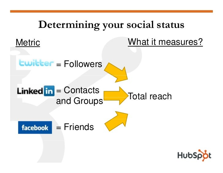 Determining your social status                        What it measures? Metric           = Followers           = Contacts ...