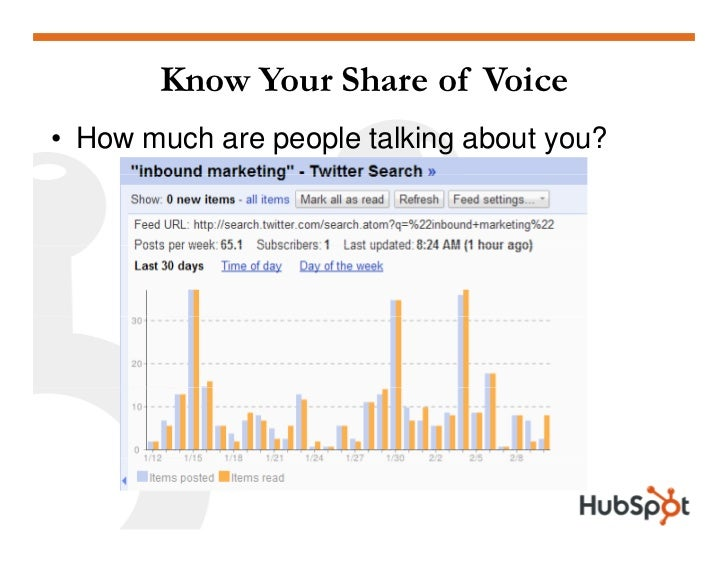 Know Your Share of Voice • How much are people talking about you?