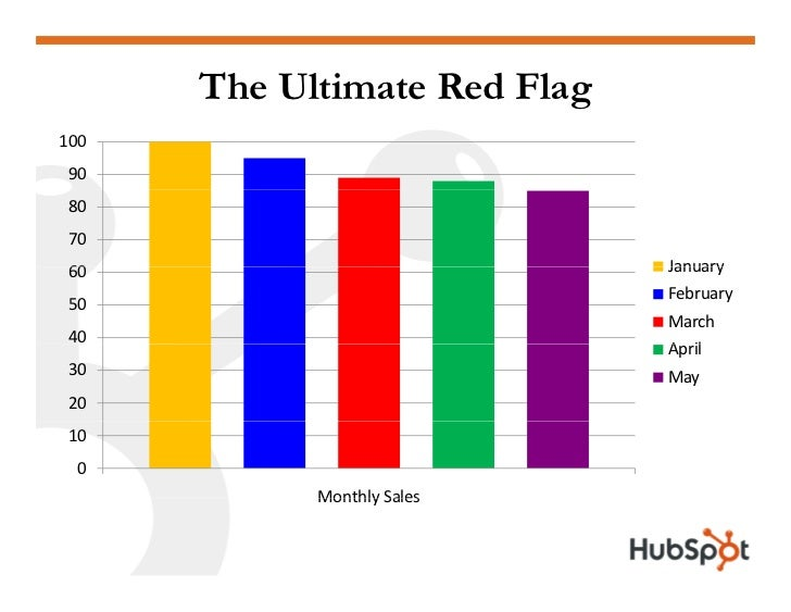 The Ultimate Red Flag 100 90 80 70                               January 60                               February 50     ...