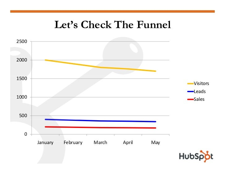Let's Check The Funnel 2500   2000   1500                                                    Visitors                     ...