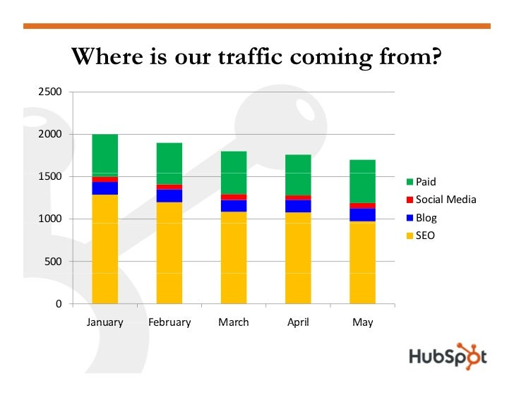 Where is our traffic coming from? 2500   2000   1500                                               Paid                   ...