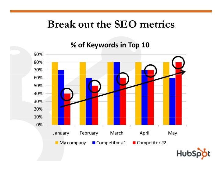 Break out the SEO metrics                  %ofKeywordsinTop10 90% 80% 70% 60% 50% 40% 30% 20% 10% 0%        January  ...