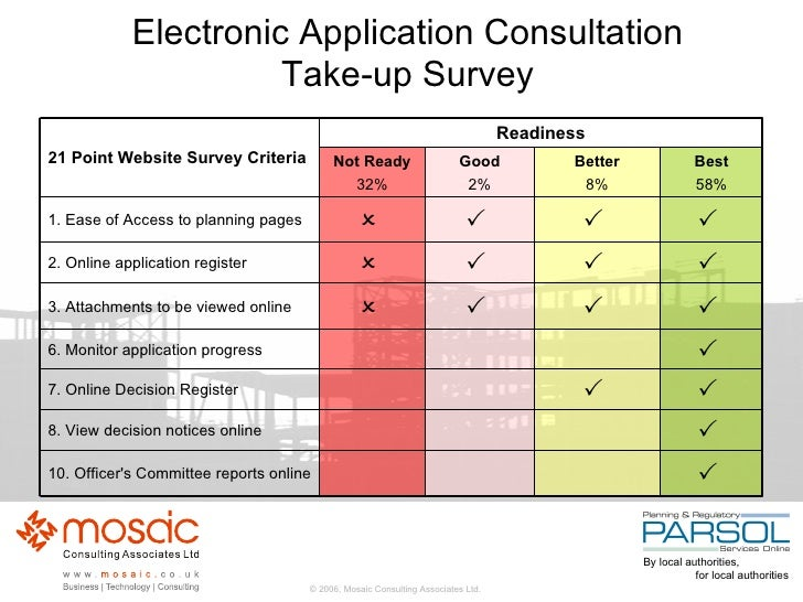 Electronic Application Consultation Take-up Survey    10. Officer's Committee reports online      8. View decision notic...