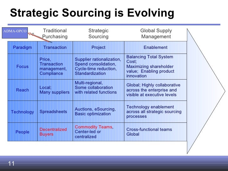 strategic purchasing Strategic sourcing is an approach to supply chain management that formalizes the way information is gathered and used so that an organization can leverage its consolidated purchasing power to find the best possible values in the marketplace strategic sourcing requires analysis of what an .