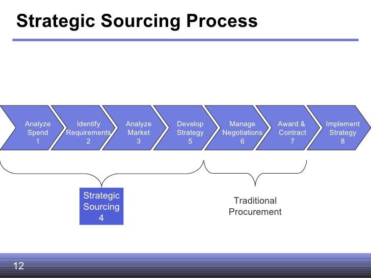 sourcing strategy Strategic sourcing is one method to reduce costs, assure and improve quality of final product and achieve a faster time to market for companies and corporations.