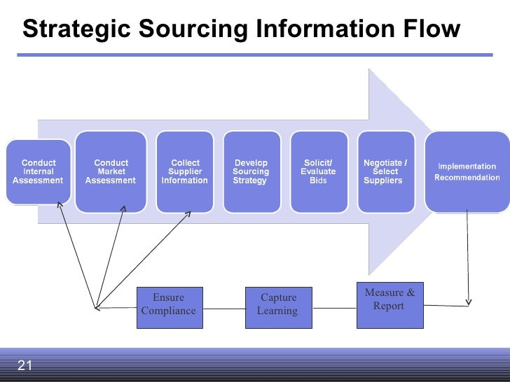 strategic sourcing diagram