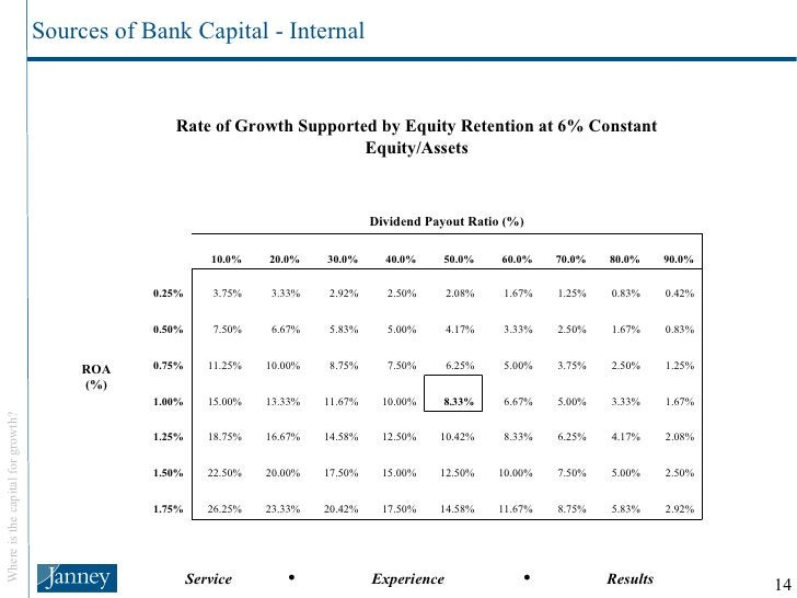Sources of Bank Capital - Internal 2.92% 5.83% 8.75% 11.67% 14.58% 17.50% 20.42% 23.33% 26.25% 1.75% 2.50% 5.00% 7.50% 10....