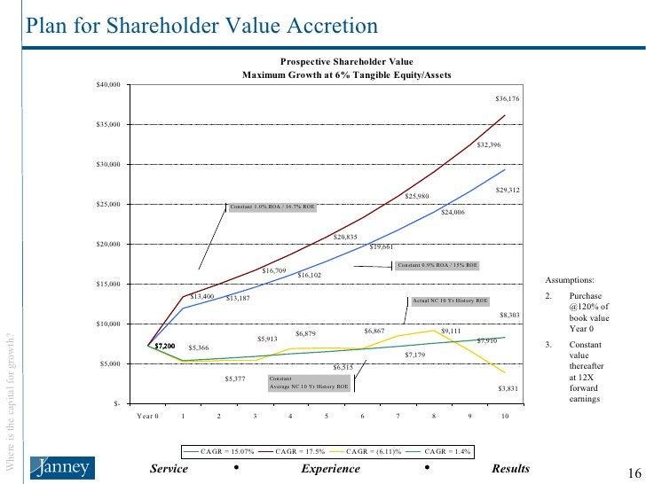 Plan for Shareholder Value Accretion <ul><li>Assumptions: </li></ul><ul><li>Purchase @120% of book value Year 0 </li></ul>...