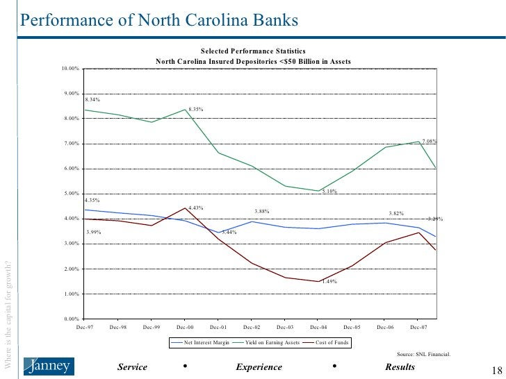 Performance of North Carolina Banks Source: SNL Financial.