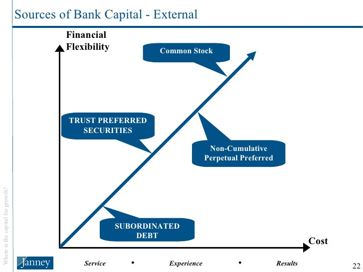 Sources of Bank Capital - External Financial Flexibility Cost SUBORDINATED DEBT TRUST PREFERRED SECURITIES Non-Cumulative ...
