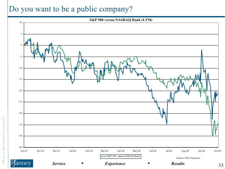 Do you want to be a public company? Source: SNL Financial.