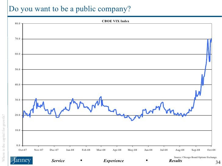 Do you want to be a public company? Source: Chicago Board Options Exchange.