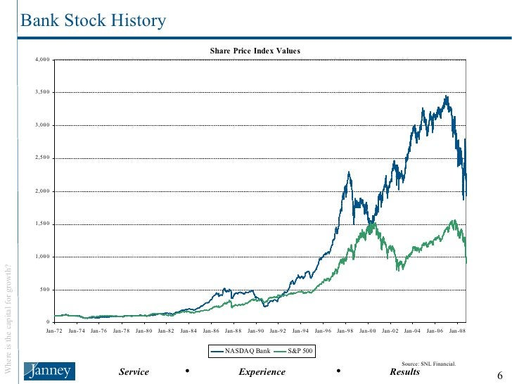 Bank Stock History Source: SNL Financial.